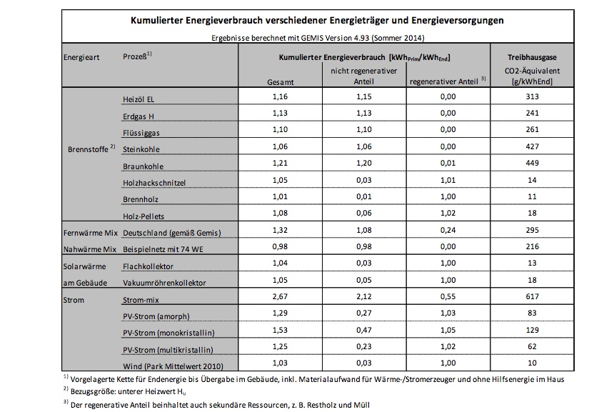 KEA-Tabelle Quelle Globales Emissions-Modell Integrierter Systeme (GEMIS), Kopie