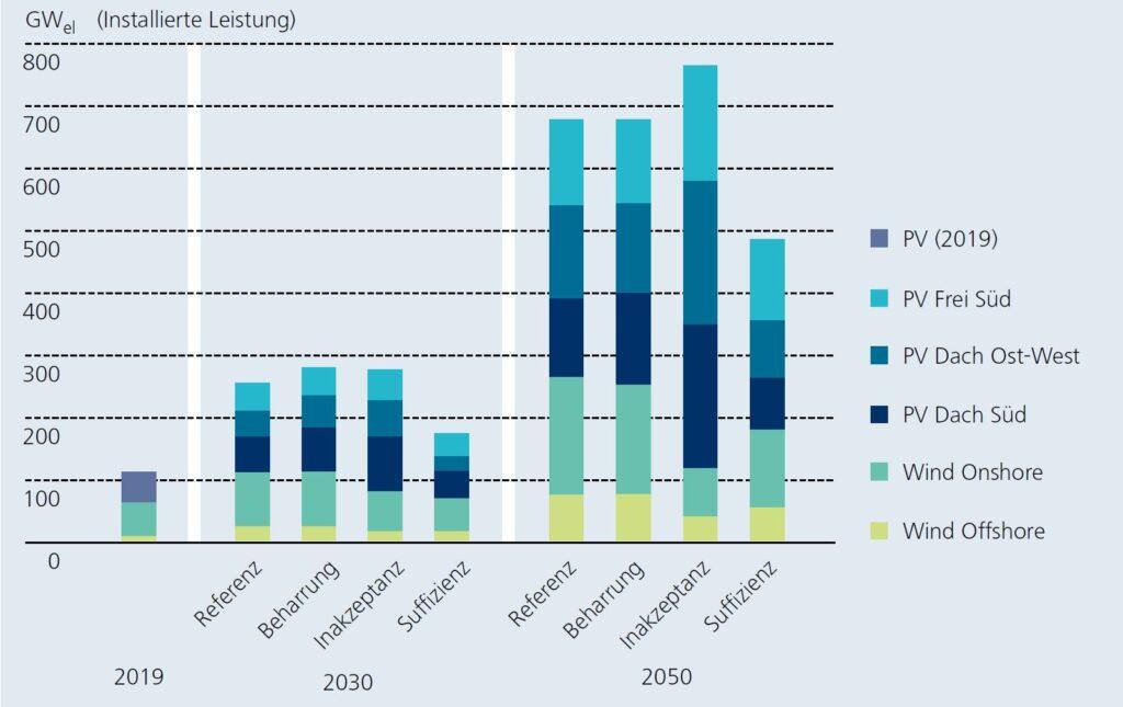 Kumulativ installierte Leistung von Photovoltaikanlagen sowie Wi