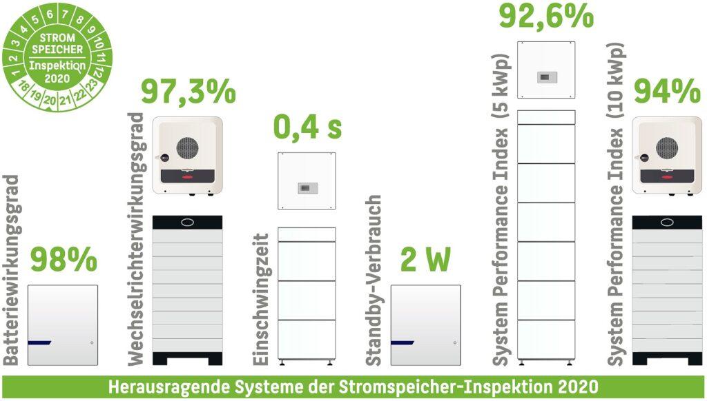 Stromspeicher-Inspektion-2020-herausragende-Systeme
