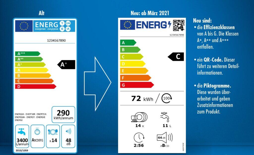 Energieeeffizienzlabel